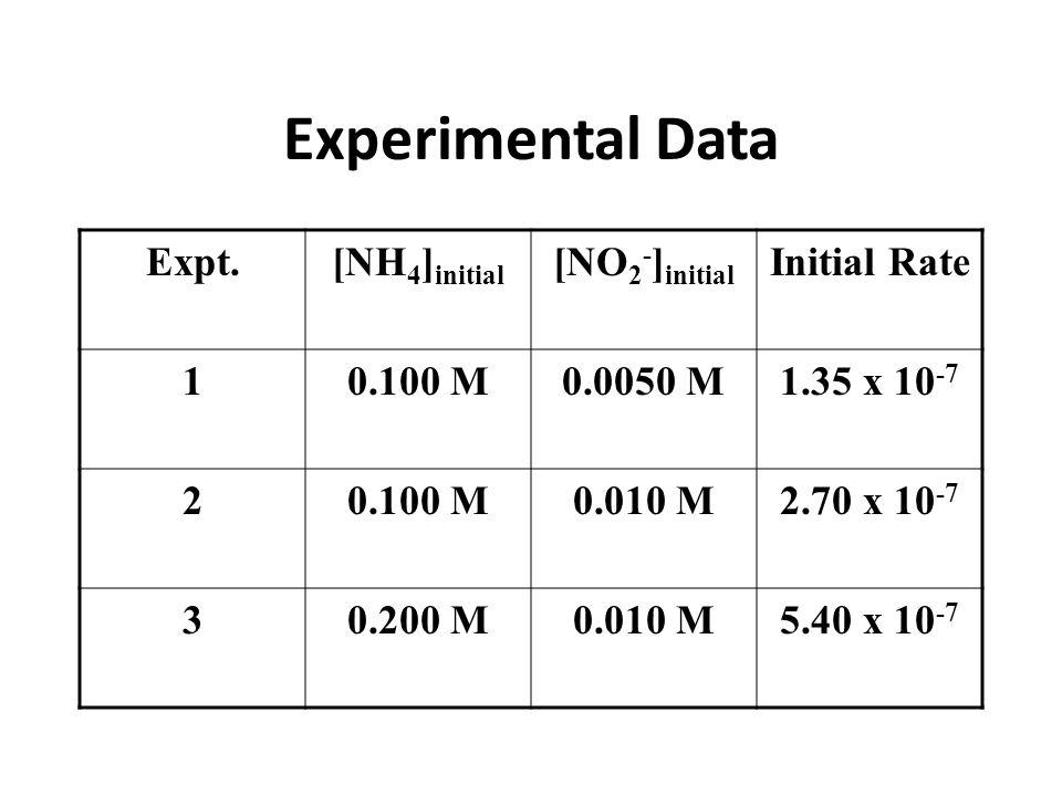 Experimental Data Expt. [NH4]initial [NO2-]initial Initial Rate 1